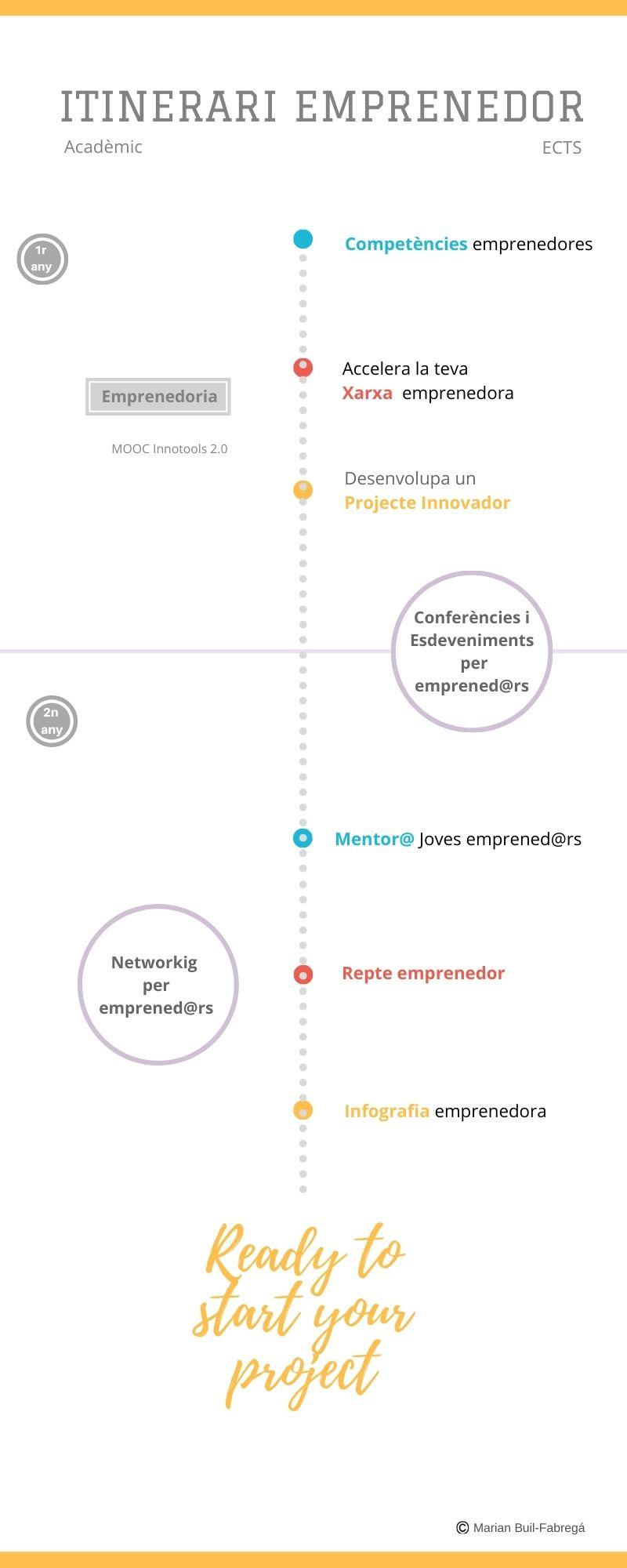 Itinerario Emprendedor Intensivo