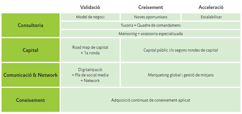 servicios-incubadora-TecnoCampus